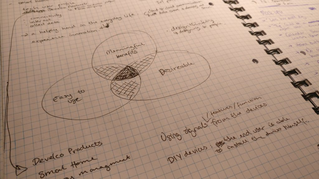Image of notes of essential elements in design thinking